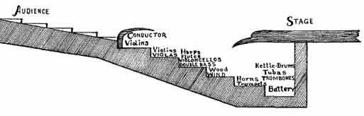 Nákres stupňov v jame od hora dole husle, violy, violončená, flauty, harfy, horny, tuby, trombóny, bubny