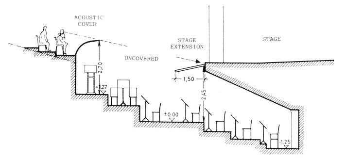 Zvuk môže stúpať z jamy priamočiaro len v prípade nástrojov umiestnených oproti dirigentovi